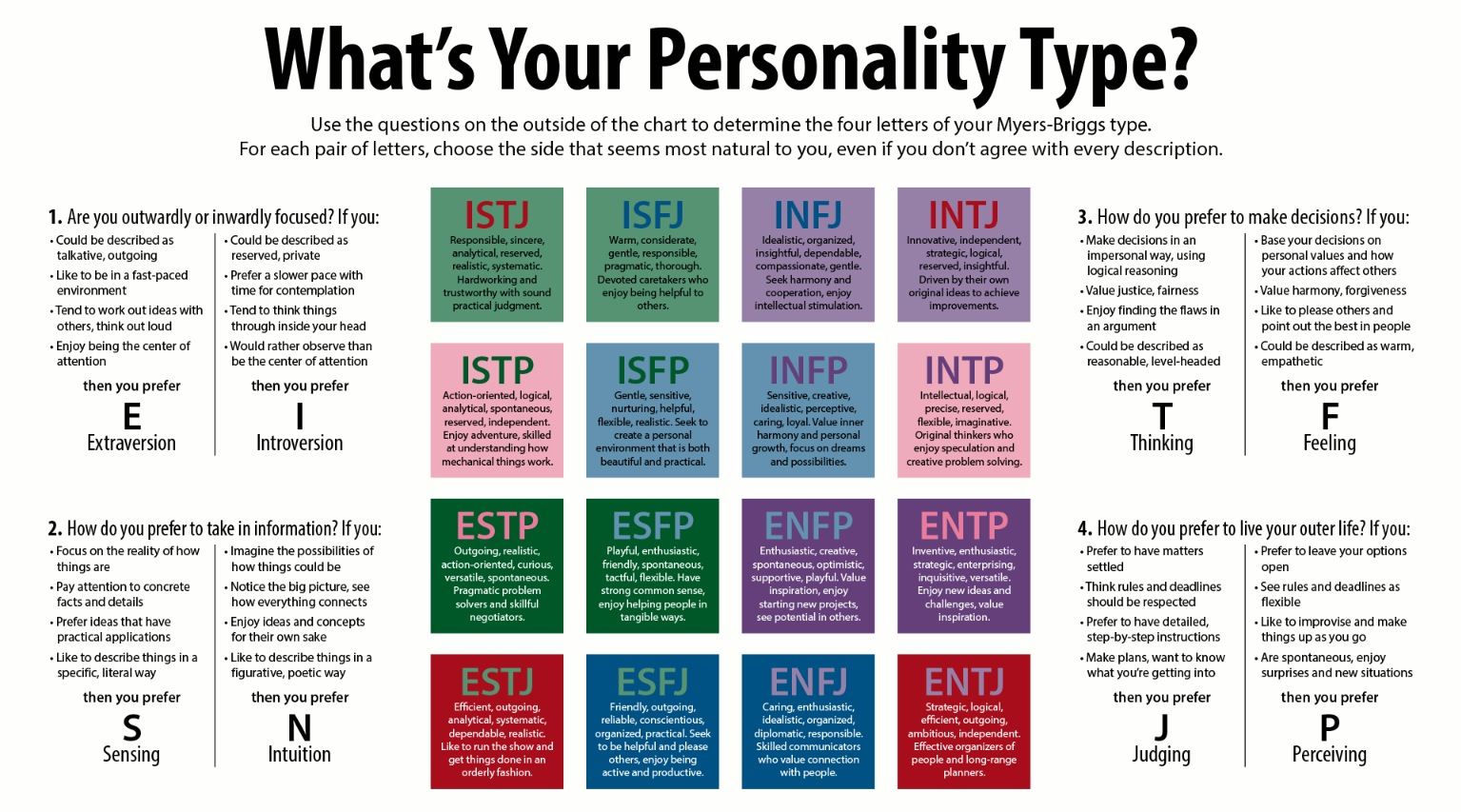 infj personality test chart type tests personalities character hippie hedgehog types mbti traits testing name inventory analysis briggs myers which